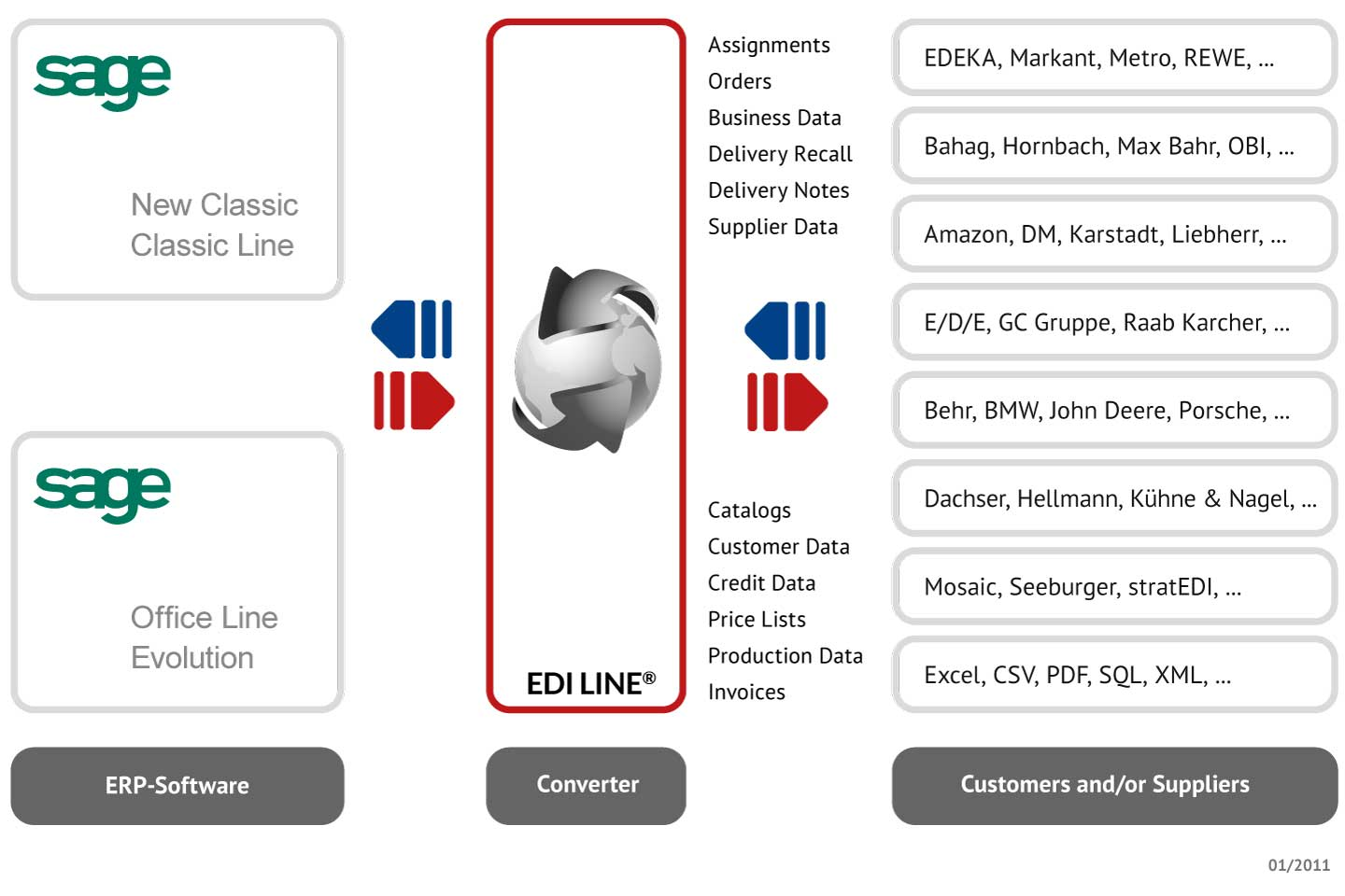Graphic EDI LINE for »Sage« Software